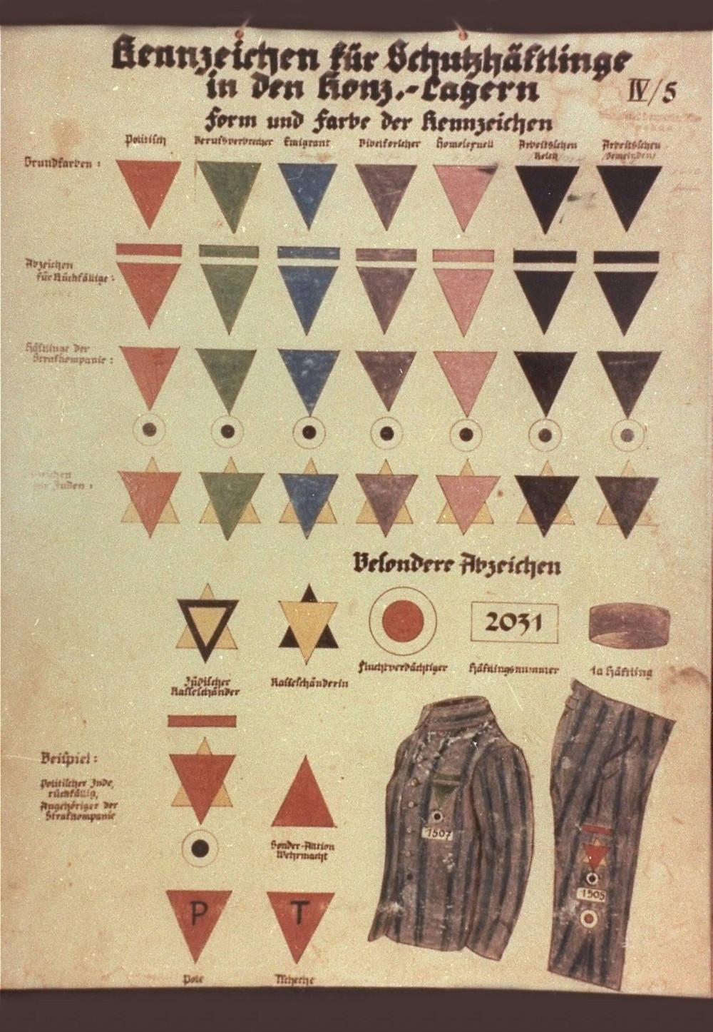 Διάγραμμα σημάνσεων κρατουμένων που χρησιμοποιούνταν σε γερμανικά στρατόπεδα συγκέντρωσης. Νταχάου, Γερμανία, περίπου το 1938-1942