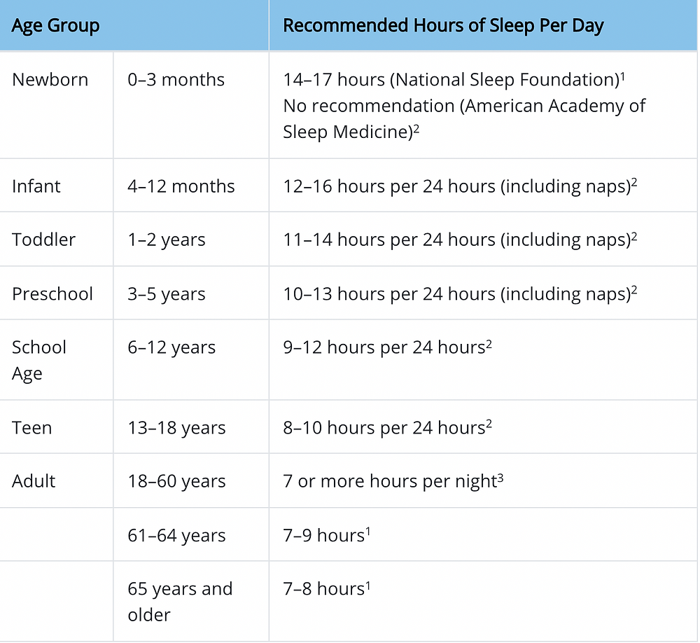 CDC Sleep Recommendation