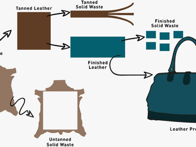 Waste Reduction in the Leather Industry 3/3 – Reusing Leather Solid Wastes; A Circular Economy Model