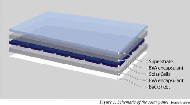 solar panel components