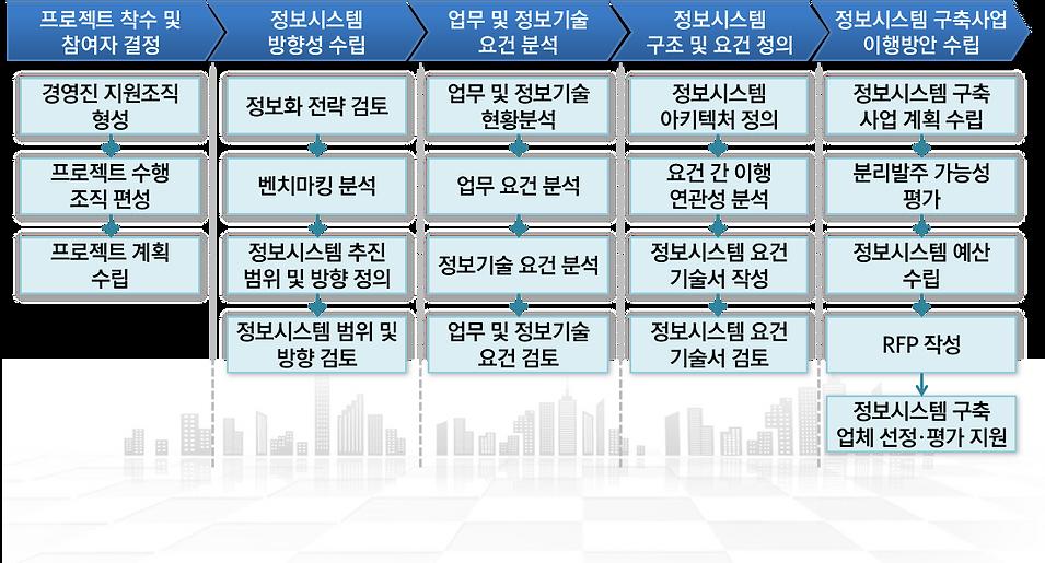 ISMP방법론.png