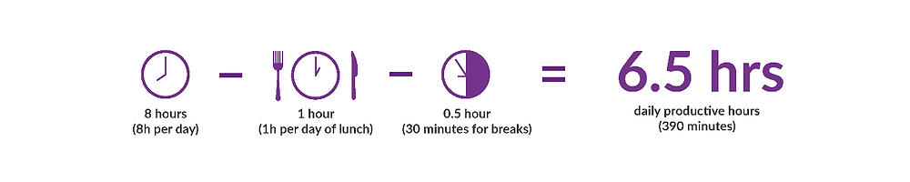 Calculating Productive Hours