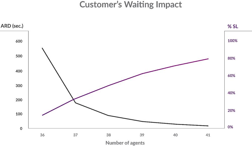 Customer's Waiting Impact - Adherence and Conformance