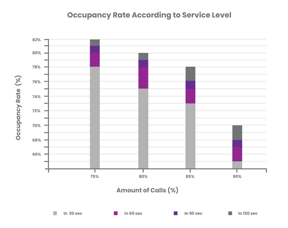 Graphic - Occupancy Rate According to Service Level