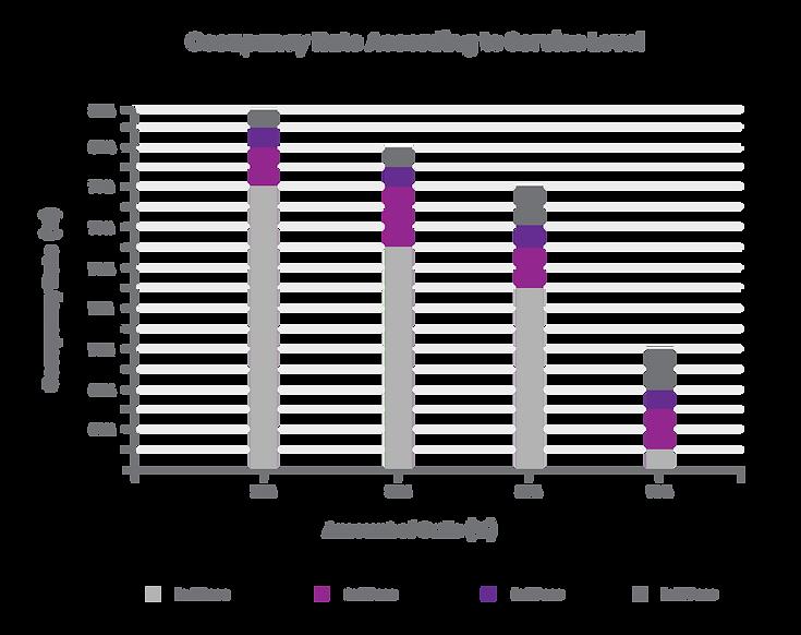 Graphique - Occupancy Rate - EN.png