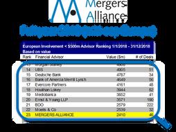 Bilan 2018 et perspectives 2019 pour Aurignac Finance, renforcement de Mergers Alliance