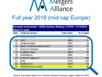 Bilan 2018 et perspectives 2019 pour Aurignac Finance, renforcement de Mergers Alliance