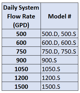 Approved System Sizing Grid.png