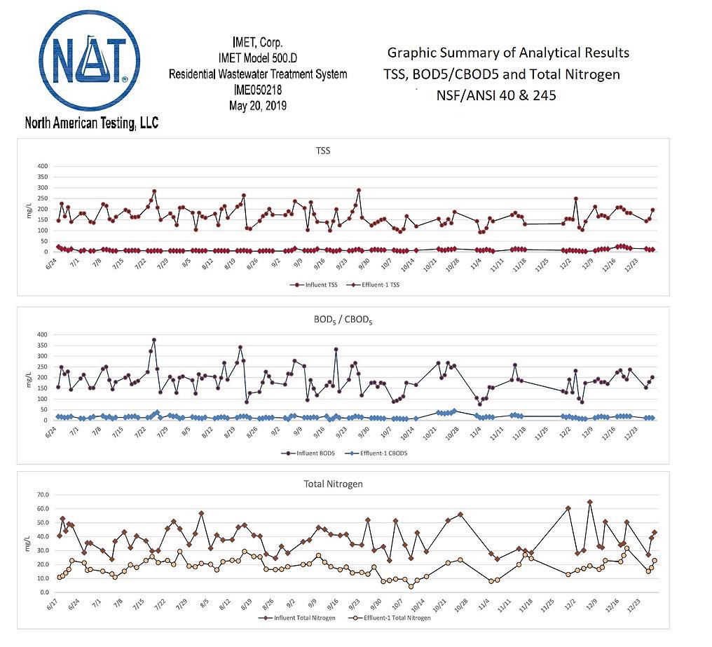 NAT Septic Data.jpg
