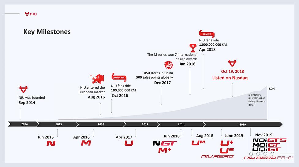 Key Milestones NIU.png