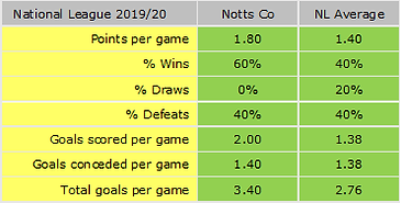Season_Stats_Match_5.png