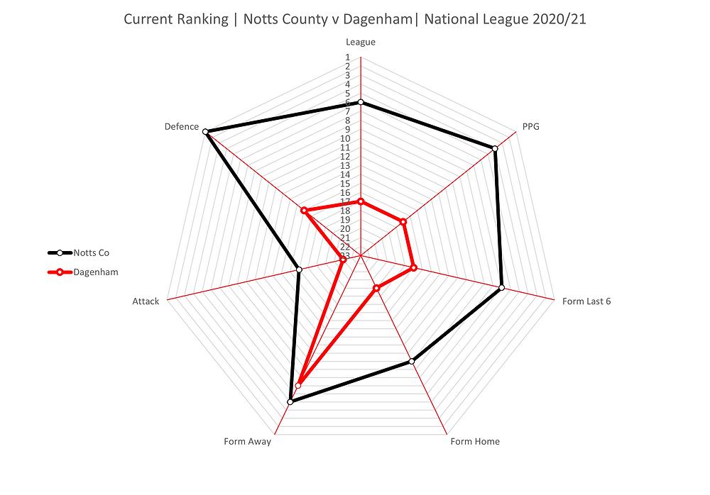 Radar chart current form Notts County vs Solihull Moors