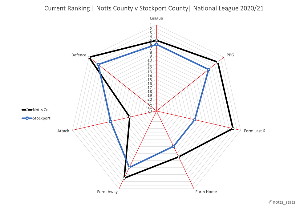 Radar chart current form Notts County vs Solihull Moors