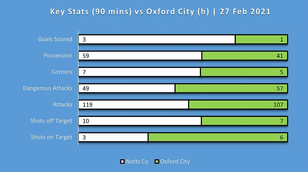 match statistics stockport county vs notts county