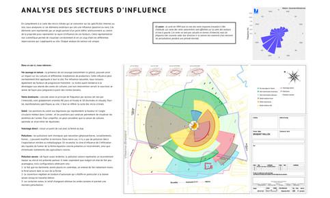 Analyse des incidences des influence extérieures