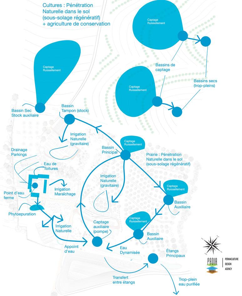 Système / réseau hydrique