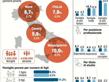 Istat: 4,6 milioni «poveri assoluti»