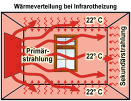 Strahlung.png