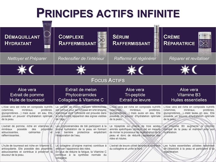 Principes actifs Gamme Infinie Aloe Vera Bordeaux