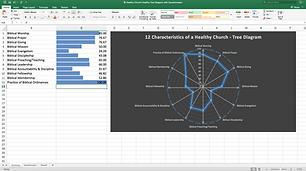 Twelve Characteristics of Healthy Church Diagnostic Tool
