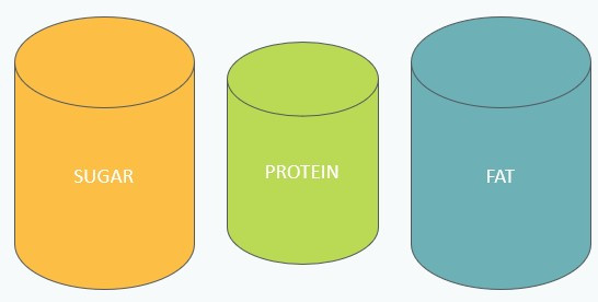 Ideal Protein Energy Tanks