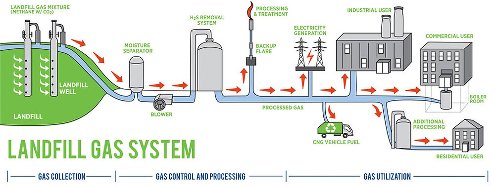 There are many alternative and more sustainable energy sources we support for Glasgow's community