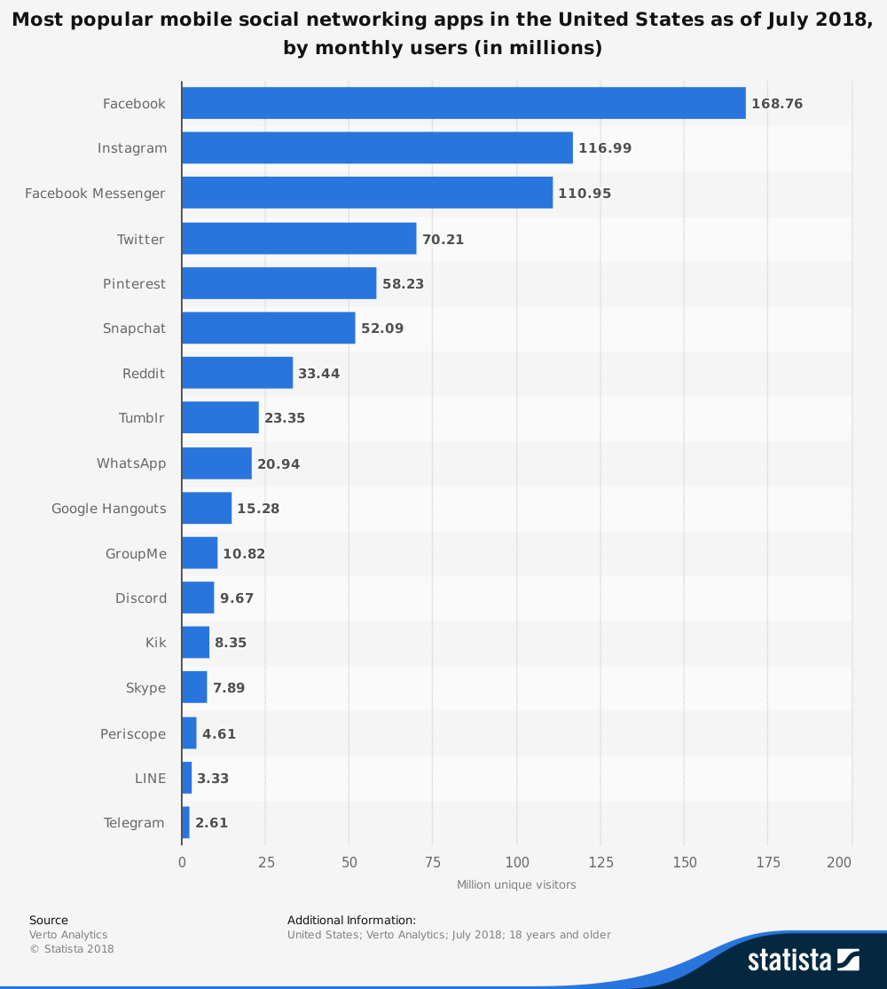 A side by side comparison of worldwide v. US social networking site use. from Statista