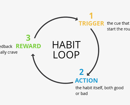 Creating New Habits - Mind Hacks