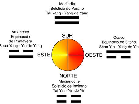 2ª Lección- Tratamiento en los Cinco Elementos-Movimientos