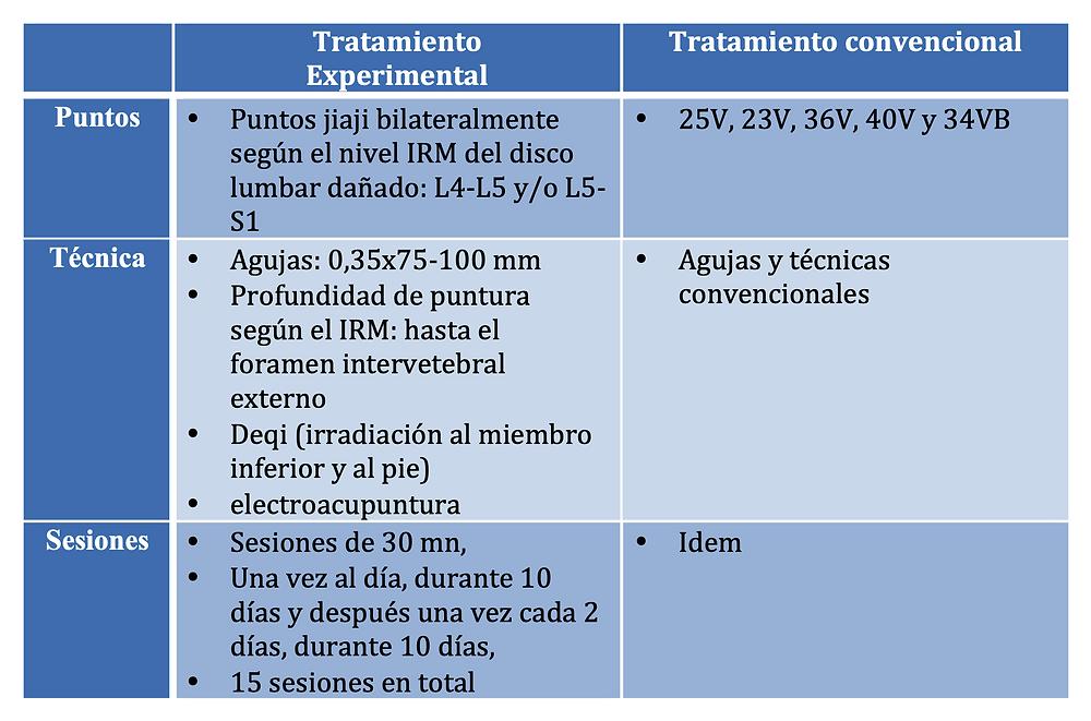 Protocolos de acupuntura Experimental y Convencional