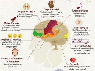 Müziğin Öğrenciler Üzerinde Etkileri