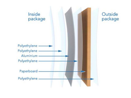 What is an oat milk carton made of, polythylene, tetra pak