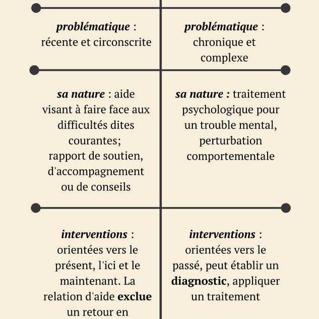 Relation_d'aide_vs._Psychothérapie.png