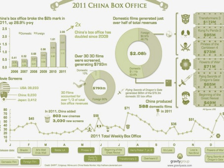Trends & Growth for China's 2011 Box Office