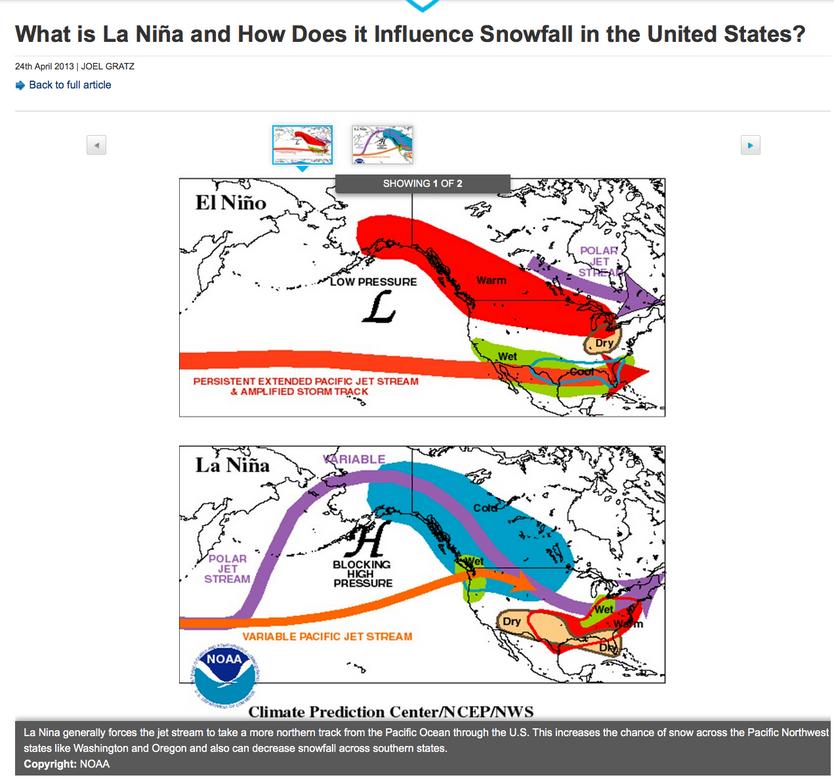 Lets talk El Nino/La Nina