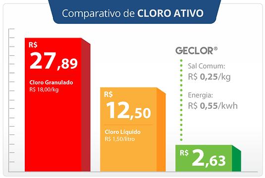 preço comparativo cloro ativo granulado líquido gerador de cloro geclor