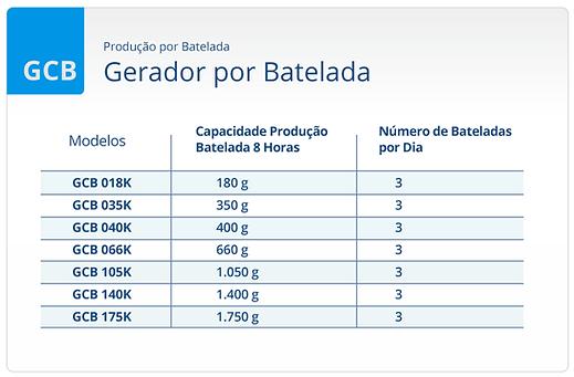 produção batelada gerador cloro geclor brasandino
