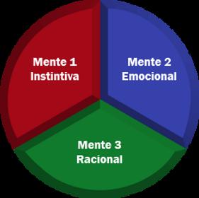 3 Mentes