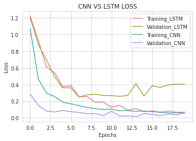 LSTM_VS_CNN_LOSS.png