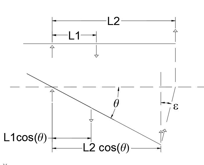 Free-Body-Diagram