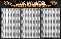 Buffalo HS Strength Percentage Chart - 2