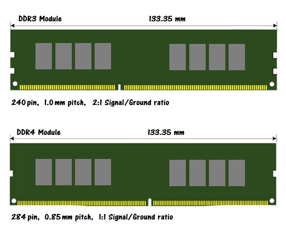 DDR3 and DDR4 modules have different physical layout