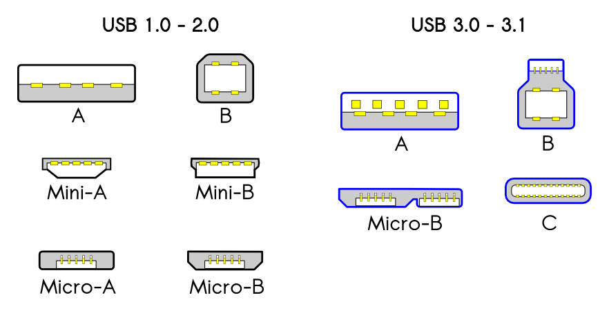 USB 1.0, USB 2.0, USB 3.0, USB 3.1 connectors