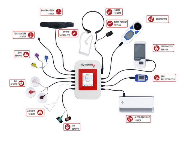 My Signals is a healthcare device prototyping platform. It allows people to design devices, connect it to the my signals box and run their App on a tablet. This allows them to test, store the data on the tablet.