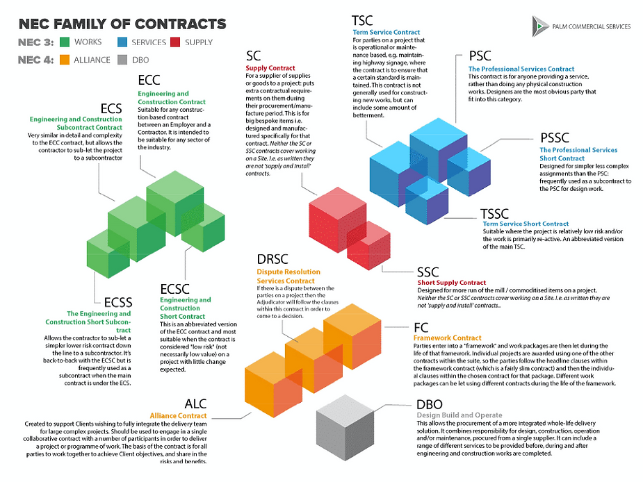 Palm Commercial Services Ltd - NEC Suite