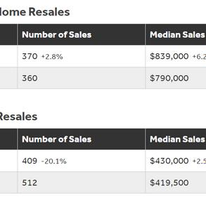 Oahu 2020, 8 月份 房产数据报表