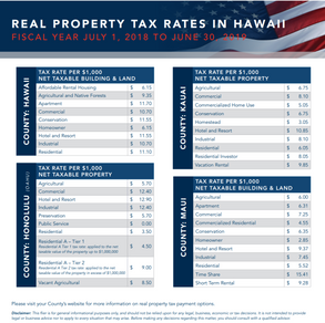 2018-2019 Property Tax Rate in Hawaii Different Counties