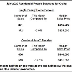 2020 7月 夏威夷房产情报讨论