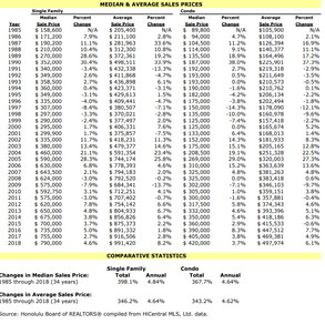 Looking Back 34 Years Hawaii Oahu Annual Residential Resale Data