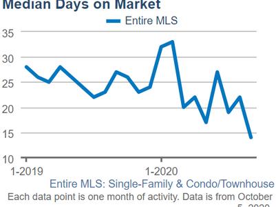 Hawaii Real Estate Market Update